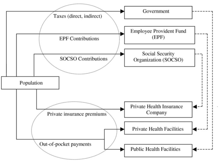 Equity in health care financing - The case of Malaysia