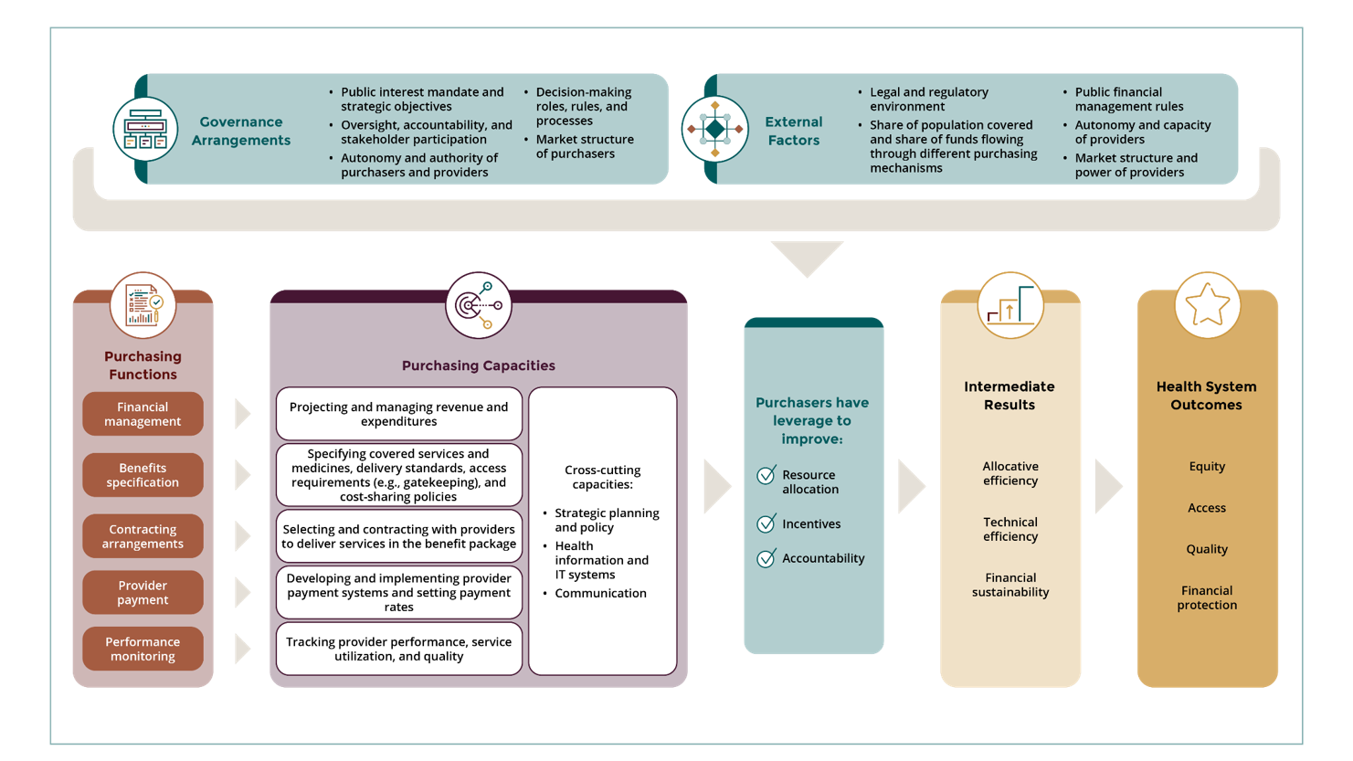 Functional framework to describe health purchasing systems and track progress